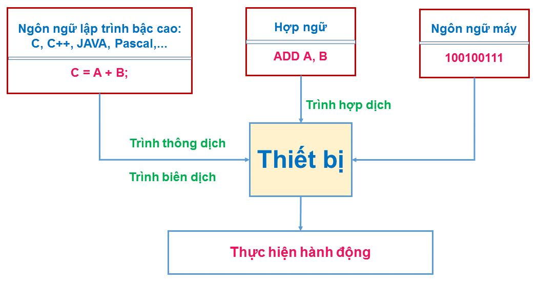 So do thuc hien chuong trinh