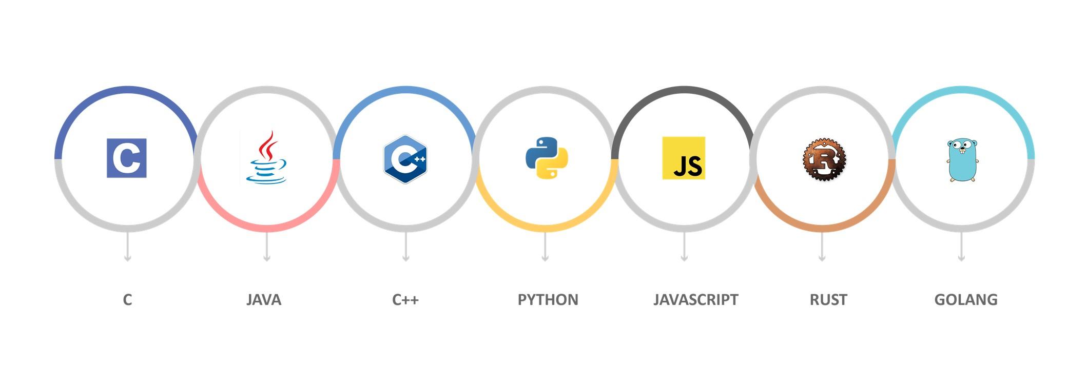 Một số ngôn ngữ lập trình phổ biến hiện nay - ảnh minh họa