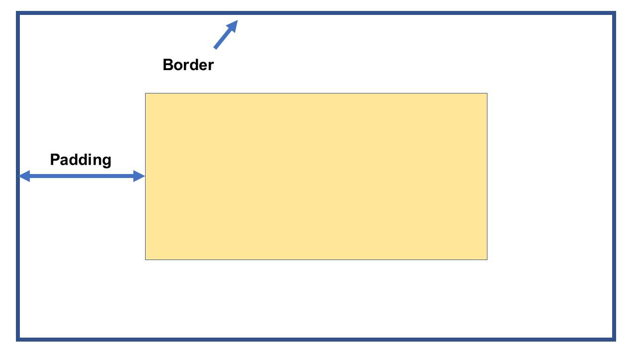 Hinh dung ve thuoc tinh padding trong CSS