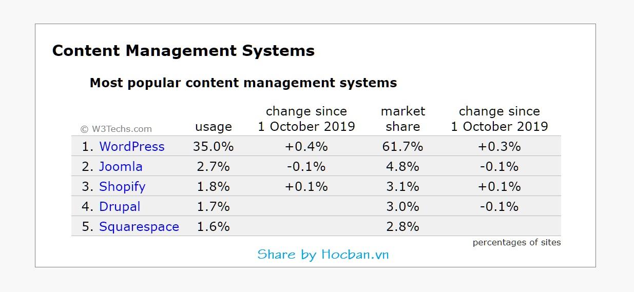 WordPress chiem 35% trong cac Web CMS pho bien nhat tren The Gioi